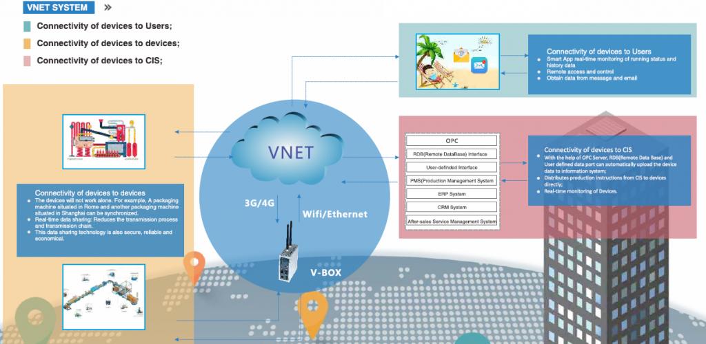 V-NET y V-BOX puertas de entrada al IIOT
